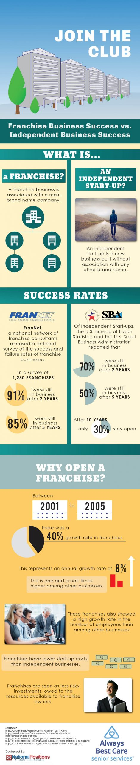 Learn more about the successes of owning a franchise